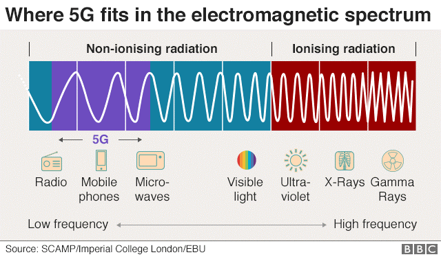 5-g spectrum